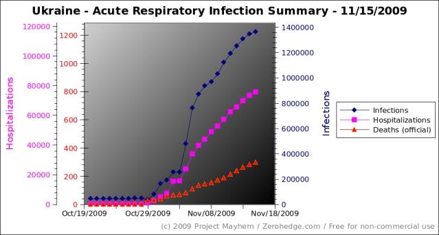Infektions Kurve der Ukraine